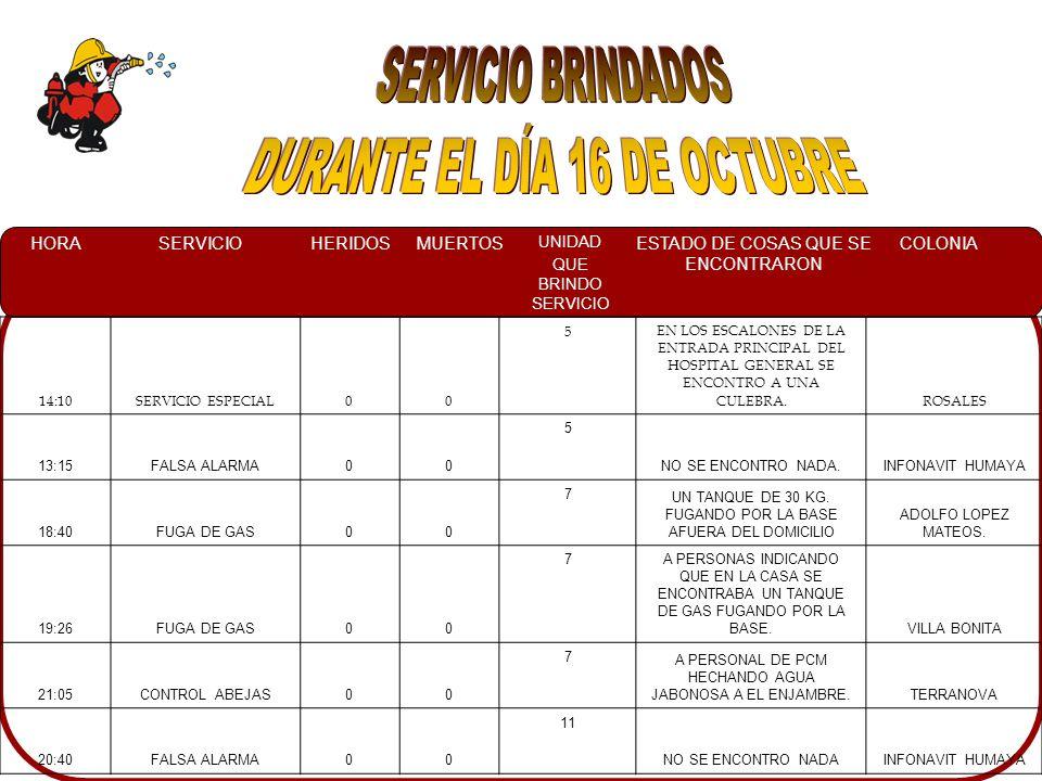 HORASERVICIOHERIDOSMUERTOS UNIDAD QUE BRINDO SERVICIO ESTADO DE COSAS QUE SE ENCONTRARON COLONIA 14:10SERVICIO ESPECIAL00 5EN LOS ESCALONES DE LA ENTRADA PRINCIPAL DEL HOSPITAL GENERAL SE ENCONTRO A UNA CULEBRA.ROSALES 13:15FALSA ALARMA00 5 NO SE ENCONTRO NADA.INFONAVIT HUMAYA 18:40FUGA DE GAS00 7 UN TANQUE DE 30 KG.