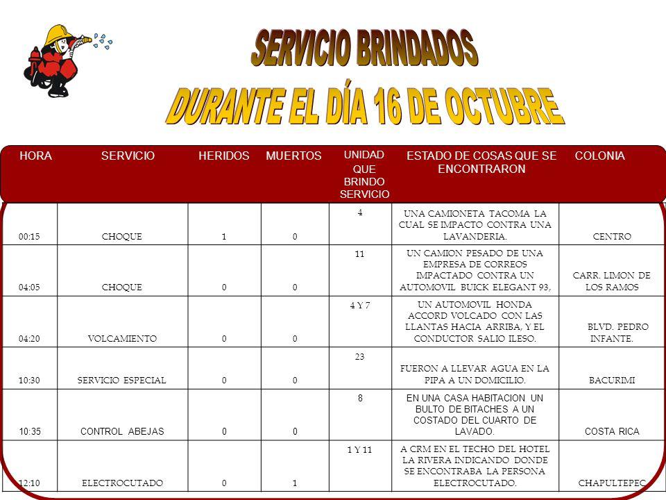 HORASERVICIOHERIDOSMUERTOS UNIDAD QUE BRINDO SERVICIO ESTADO DE COSAS QUE SE ENCONTRARON COLONIA 00:15CHOQUE10 4 UNA CAMIONETA TACOMA LA CUAL SE IMPACTO CONTRA UNA LAVANDERIA.CENTRO 04:05CHOQUE00 11UN CAMION PESADO DE UNA EMPRESA DE CORREOS IMPACTADO CONTRA UN AUTOMOVIL BUICK ELEGANT 93, CARR.