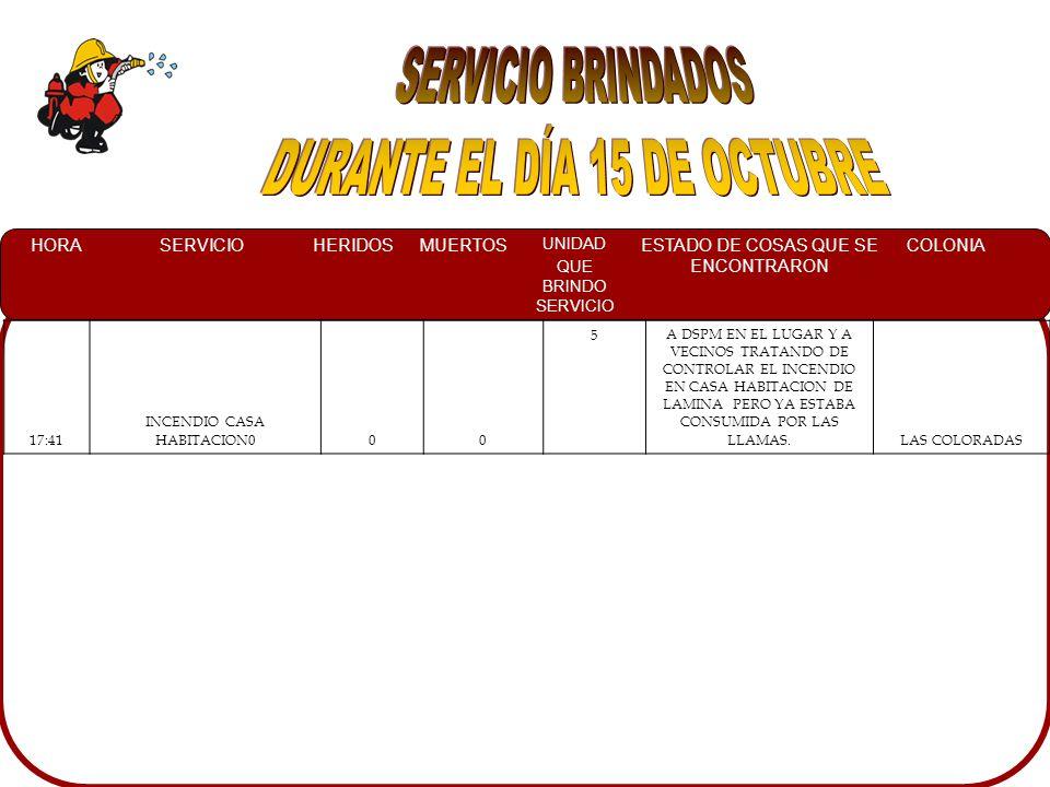 HORASERVICIOHERIDOSMUERTOS UNIDAD QUE BRINDO SERVICIO ESTADO DE COSAS QUE SE ENCONTRARON COLONIA 17:41 INCENDIO CASA HABITACION000 5A DSPM EN EL LUGAR Y A VECINOS TRATANDO DE CONTROLAR EL INCENDIO EN CASA HABITACION DE LAMINA PERO YA ESTABA CONSUMIDA POR LAS LLAMAS.LAS COLORADAS