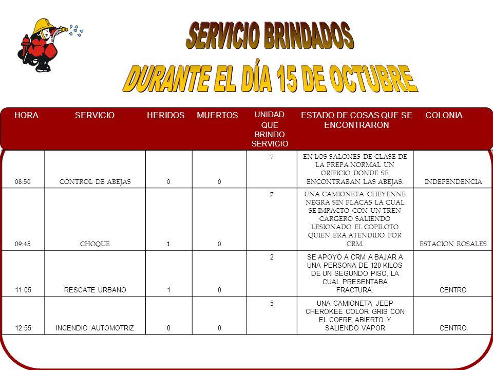 HORASERVICIOHERIDOSMUERTOS UNIDAD QUE BRINDO SERVICIO ESTADO DE COSAS QUE SE ENCONTRARON COLONIA 08:50CONTROL DE ABEJAS00 7EN LOS SALONES DE CLASE DE LA PREPA NORMAL UN ORIFICIO DONDE SE ENCONTRABAN LAS ABEJAS.INDEPENDENCIA 09:45CHOQUE10 7UNA CAMIONETA CHEYENNE NEGRA SIN PLACAS LA CUAL SE IMPACTO CON UN TREN CARGERO SALIENDO LESIONADO EL COPILOTO QUIEN ERA ATENDIDO POR CRM.ESTACION ROSALES 11:05RESCATE URBANO10 2SE APOYO A CRM A BAJAR A UNA PERSONA DE 120 KILOS DE UN SEGUNDO PISO, LA CUAL PRESENTABA FRACTURA.CENTRO 12:55INCENDIO AUTOMOTRIZ00 5UNA CAMIONETA JEEP CHEROKEE COLOR GRIS CON EL COFRE ABIERTO Y SALIENDO VAPORCENTRO