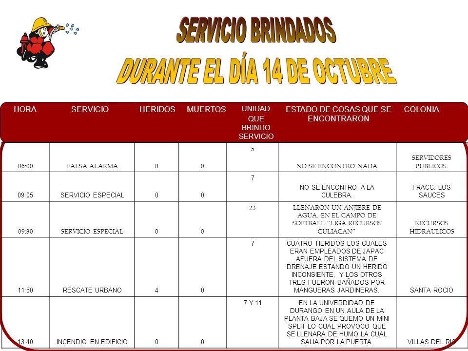 HORASERVICIOHERIDOSMUERTOS UNIDAD QUE BRINDO SERVICIO ESTADO DE COSAS QUE SE ENCONTRARON COLONIA 06:00FALSA ALARMA00 5 NO SE ENCONTRO NADA.