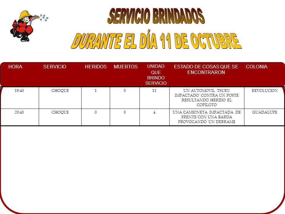 HORASERVICIOHERIDOSMUERTOS UNIDAD QUE BRINDO SERVICIO ESTADO DE COSAS QUE SE ENCONTRARON COLONIA 19:40CHOQUE1011UN AUTOMOVIL TSURU IMPACTADO CONTRA UN POSTE RESULTANDO HERIDO EL COPILOTO REVOLUCION 20:45CHOQUE004UNA CAMIONETA IMPACTADA DE FRENTE CON UNA BARDA PROVOCANDO UN DERRAME GUADALUPE