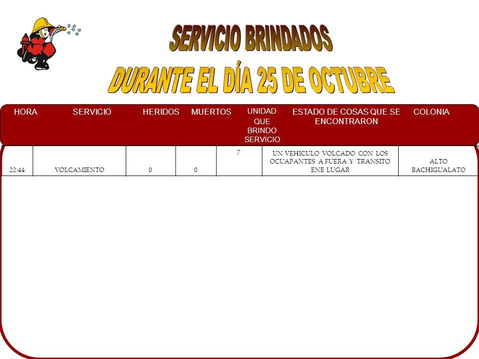 HORASERVICIOHERIDOSMUERTOS UNIDAD QUE BRINDO SERVICIO ESTADO DE COSAS QUE SE ENCONTRARON COLONIA 18:45CORTO CIRCUITO00 7 A PERSONAL DE CFE TRABAJANDO EN EL LUGAR PLUTARCO ELIAS CALLES 19:10 RESCATE ACUATICO DE VEHICULO00 7 LA UNIDAD YA ESTABA FUERA DEL AGUACENTRO SINALOA 19:15 RESCATE ACUATICO DE VEHICULO00 7 LA UNIDAD YA ESTABA FUERA DEL AGUACOUNTRY 19:30RESCATE URBANO00 7UN CAMION URBANO EL CUAL SE METIO CON PASAJEROS EN EL INTERIOR, QUEDANDO A UN COSTADO DEL PUENTE.VALLADO 20:00INNUNDACION00 4A VARIAS PERSONAS INFORMANDO QUE EL AGUA HABIA SUBIDO 40 CMS, Y SE LES MOJARON LOS MUEBLES; ASI MISMO SOLICITARON APOYO PARA SACAR EL AGUA.FLORIDA 20:35CORTO CIRCUITO00 7 EL ANUNCIO DE LA CADILLAC PRENDIDOCENTRO SINALOA