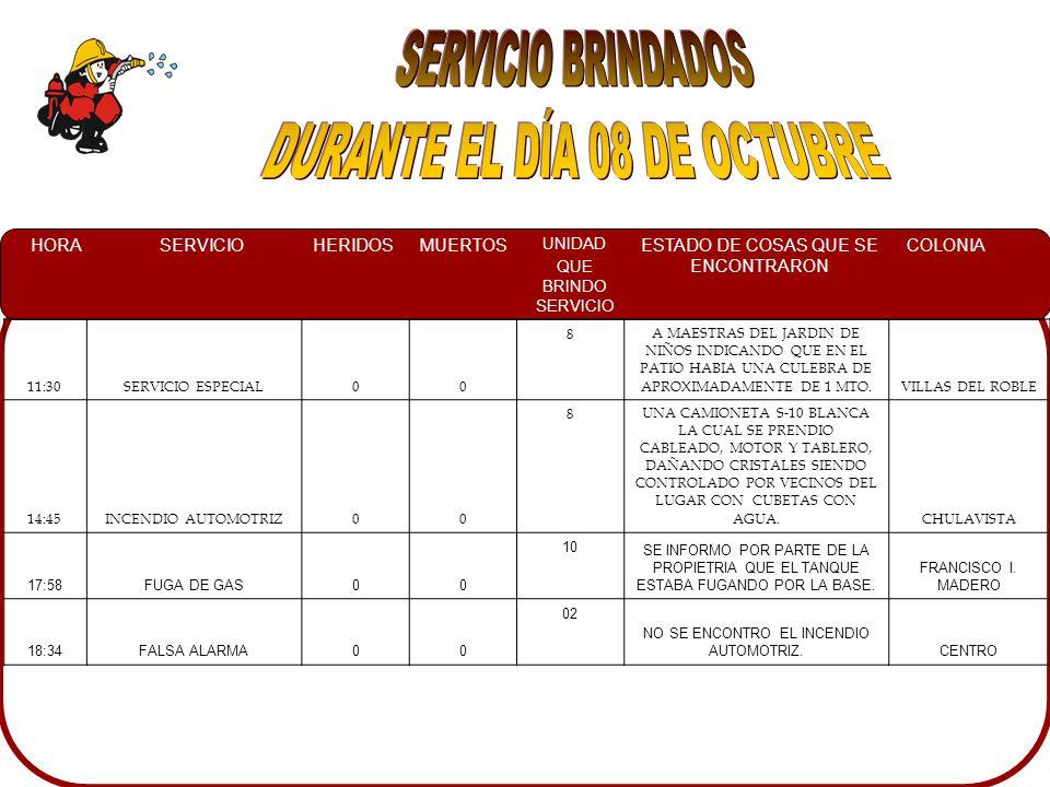 HORASERVICIOHERIDOSMUERTOS UNIDAD QUE BRINDO SERVICIO ESTADO DE COSAS QUE SE ENCONTRARON COLONIA 11:30SERVICIO ESPECIAL00 8A MAESTRAS DEL JARDIN DE NIÑOS INDICANDO QUE EN EL PATIO HABIA UNA CULEBRA DE APROXIMADAMENTE DE 1 MTO.VILLAS DEL ROBLE 14:45INCENDIO AUTOMOTRIZ00 8UNA CAMIONETA S-10 BLANCA LA CUAL SE PRENDIO CABLEADO, MOTOR Y TABLERO, DAÑANDO CRISTALES SIENDO CONTROLADO POR VECINOS DEL LUGAR CON CUBETAS CON AGUA.CHULAVISTA 17:58FUGA DE GAS00 10 SE INFORMO POR PARTE DE LA PROPIETRIA QUE EL TANQUE ESTABA FUGANDO POR LA BASE.