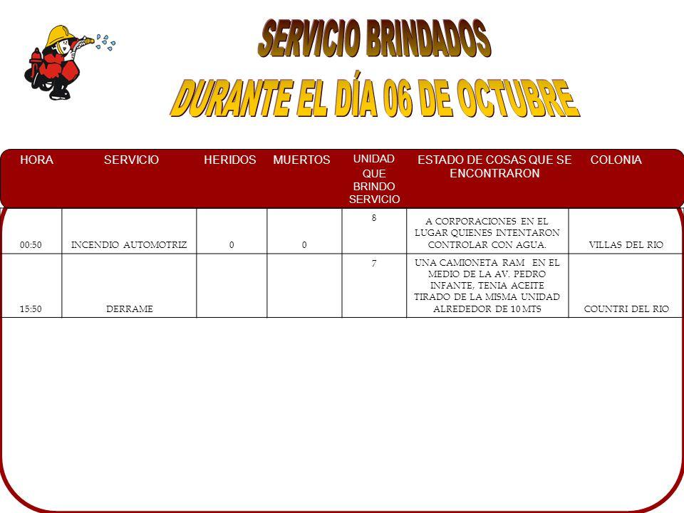 HORASERVICIOHERIDOSMUERTOS UNIDAD QUE BRINDO SERVICIO ESTADO DE COSAS QUE SE ENCONTRARON COLONIA 00:50INCENDIO AUTOMOTRIZ00 8 A CORPORACIONES EN EL LUGAR QUIENES INTENTARON CONTROLAR CON AGUA.VILLAS DEL RIO 15:50DERRAME 7UNA CAMIONETA RAM EN EL MEDIO DE LA AV.