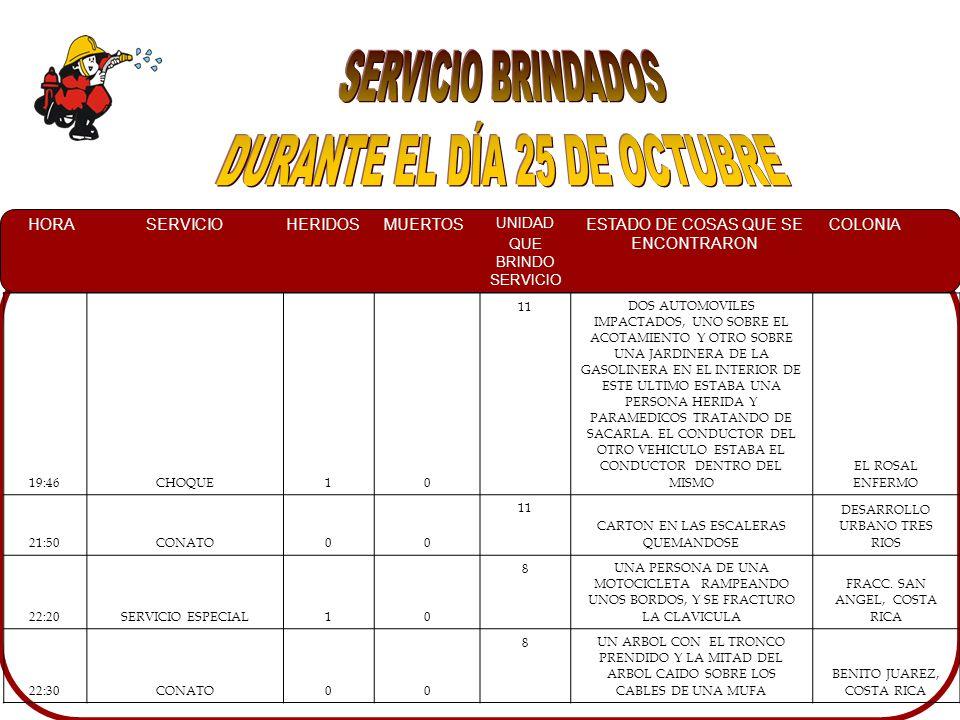 HORASERVICIOHERIDOSMUERTOS UNIDAD QUE BRINDO SERVICIO ESTADO DE COSAS QUE SE ENCONTRARON COLONIA 01:30FALSA ALARMA00 8 NO SE ENCONTRO NINGUN CARRO QUEMANDOSE CARRETERA HACIA LOS CASCABELES 02:05CHOQUE00 7 UN AUTOMOVIL PONTIAC IMPACTADO CONTRA ARBOLVALLADO 06:00INC.