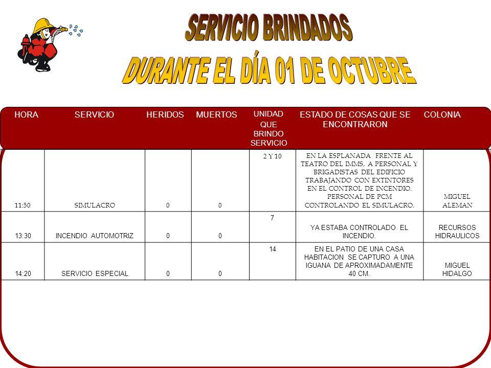 HORASERVICIOHERIDOSMUERTOS UNIDAD QUE BRINDO SERVICIO ESTADO DE COSAS QUE SE ENCONTRARON COLONIA 11:50SIMULACRO00 2 Y 10EN LA ESPLANADA FRENTE AL TEATRO DEL IMMS, A PERSONAL Y BRIGADISTAS DEL EDIFICIO TRABAJANDO CON EXTINTORES EN EL CONTROL DE INCENDIO.