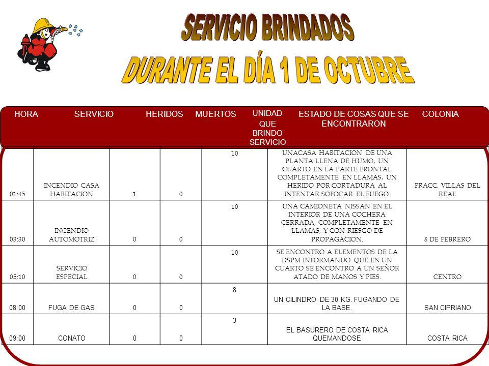 HORASERVICIOHERIDOSMUERTOS UNIDAD QUE BRINDO SERVICIO ESTADO DE COSAS QUE SE ENCONTRARON COLONIA 01:45 INCENDIO CASA HABITACION10 10UNACASA HABITACION DE UNA PLANTA LLENA DE HUMO, UN CUARTO EN LA PARTE FRONTAL COMPLETAMENTE EN LLAMAS, UN HERIDO POR CORTADURA AL INTENTAR SOFOCAR EL FUEGO.