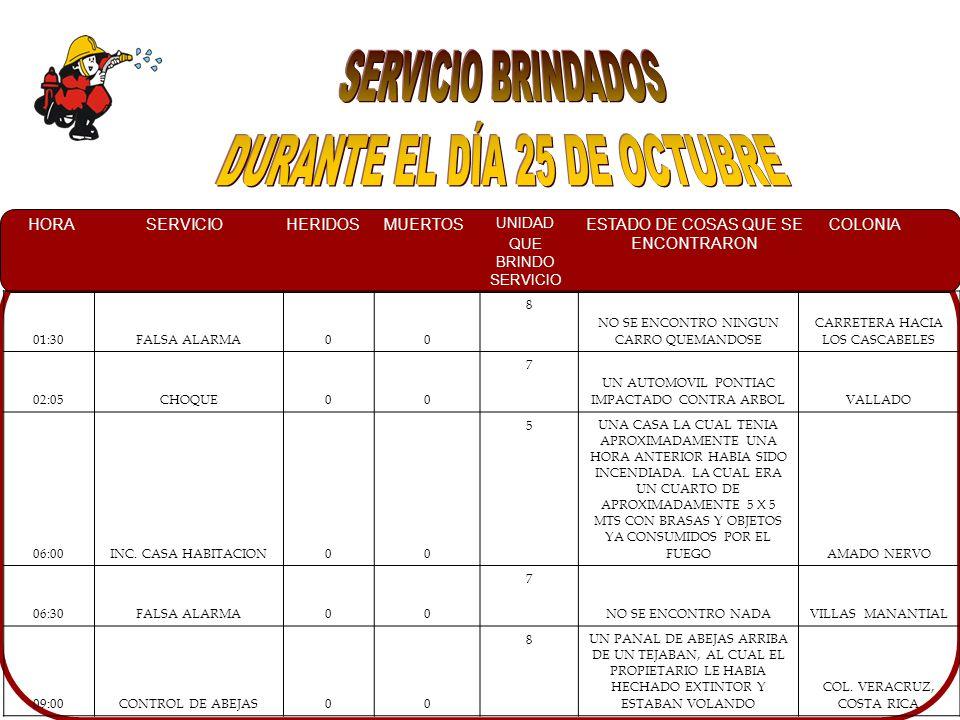 HORASERVICIOHERIDOSMUERTOS UNIDAD QUE BRINDO SERVICIO ESTADO DE COSAS QUE SE ENCONTRARON COLONIA 12:30CONTROL DE ABEJAS00 8 UN PANAL DE ABEJAS DENTRO DE UN ARBOL BENITO JUAREZ, COSTA RICA 16:30RESCATE URBANO10 7A PERSONAS DEL TALLER INDICANDO QUE YA HABIAN LIBERADO AL MECANICO QUE LE HABIA CAIDO EL CAMIONLIBERTAD 20:50FUGA DE GAS L.P.00 7 UN TANQUE DE GAS L,P, DE 30 KG FUGANDO POR LA BASEINF.