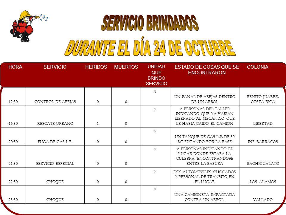 HORASERVICIOHERIDOSMUERTOS UNIDAD QUE BRINDO SERVICIO ESTADO DE COSAS QUE SE ENCONTRARON COLONIA 00:10INCENDIO EN COMERCIO00 10UN ABARROTE INCENDIANDOSE EL CUAL FUE CONTROLADO POR VECINOS CON MANGUERAS JARDINERAS.HUIZACHEZ 11:25OLOR A COMBUSTIBLE00 10 UN FUERTE OLOR A COMBUSTIBLE EN ALCANTARILLA.CENTRO 01:00INCENDIO AUTOMOTRIZ00 7 UN AUTOMOVIL TSURU COMPLETAMENTE EN LLAMAS EN UN SOLAR BALDIO.PRADOS DEL SUR 15:40 INCENDIO AUTOMOTRIZ BALACERA01 7POR LA AVENIDA MAQUI CLOUTHIER 2 UNIDADES IMPACTADAS, UNA CAMIONETA NISSAN GRIS LA CUAL FUE GOLPEADA DE SU COSTADO DERECHO POR UN AUTOMOVIL COROLLA COLOR AZUL, UN AUTOMOVIL POINTER COLOR BLANCO CON SU CONDUCTOR FALLECIDO POR DISPAROS DE ARMA DE FUEGO, ASI MISMO PERSONAL DSPM Y TTO.BUENOS AIRES