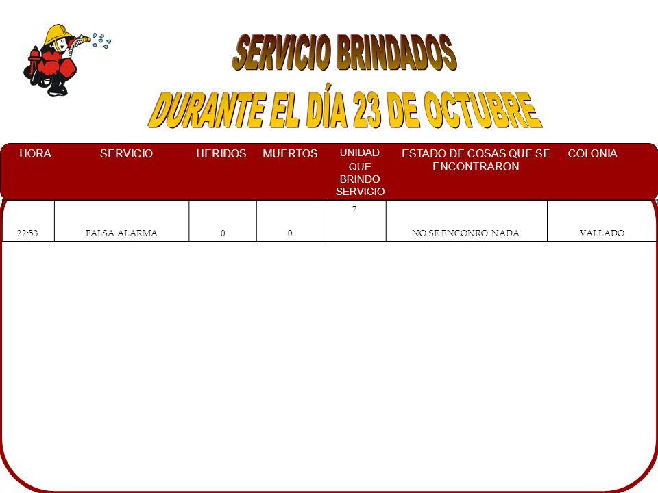 HORASERVICIOHERIDOSMUERTOS UNIDAD QUE BRINDO SERVICIO ESTADO DE COSAS QUE SE ENCONTRARON COLONIA 02:14CHOQUE117AUTOMOVIL CAVALLIER 96 VOLCADO SOBRE SU TOLDO DENTRO DE UN CANAL Y A PERSONAL DE CRM ATENDIENDO A LOS LESIONADOS CHULAVISTA 11:25CHOQUE104UN CAMIONETA CHEVROLET TORNADO IMPACTADA CONTRA UN ARBOL SOBRE EL CAMELLON CENTRO 13:00VOLCAMIENTO1011UN TRAILER SOBRE LA CURVA DE MEXICO 15 NORTE VOLCADO A SU LADO DERECHO, CON UN REMOQUE TIPO PLATAFORMA QUE TRANSPORTABA POLINES DE ACERO CARR.