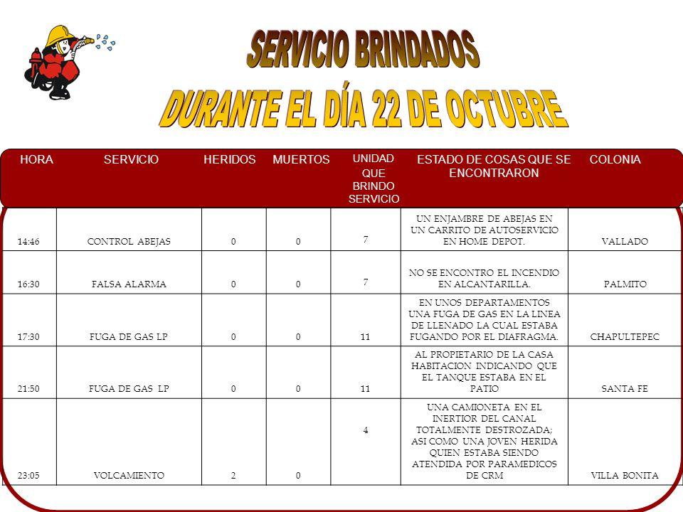 HORASERVICIOHERIDOSMUERTOS UNIDAD QUE BRINDO SERVICIO ESTADO DE COSAS QUE SE ENCONTRARON COLONIA 14:46CONTROL ABEJAS00 7 UN ENJAMBRE DE ABEJAS EN UN CARRITO DE AUTOSERVICIO EN HOME DEPOT.VALLADO 16:30FALSA ALARMA00 7 NO SE ENCONTRO EL INCENDIO EN ALCANTARILLA.PALMITO 17:30FUGA DE GAS LP0011 EN UNOS DEPARTAMENTOS UNA FUGA DE GAS EN LA LINEA DE LLENADO LA CUAL ESTABA FUGANDO POR EL DIAFRAGMA.CHAPULTEPEC 21:50FUGA DE GAS LP0011 AL PROPIETARIO DE LA CASA HABITACION INDICANDO QUE EL TANQUE ESTABA EN EL PATIOSANTA FE 23:05VOLCAMIENTO20 4 UNA CAMIONETA EN EL INERTIOR DEL CANAL TOTALMENTE DESTROZADA; ASI COMO UNA JOVEN HERIDA QUIEN ESTABA SIENDO ATENDIDA POR PARAMEDICOS DE CRMVILLA BONITA