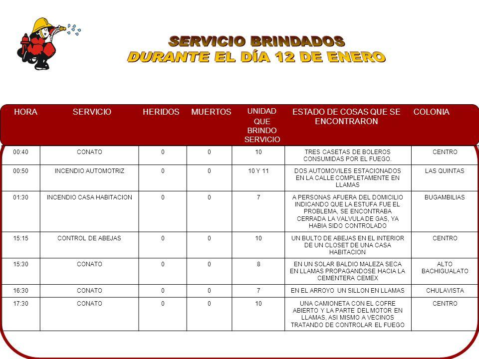 HORASERVICIOHERIDOSMUERTOS UNIDAD QUE BRINDO SERVICIO ESTADO DE COSAS QUE SE ENCONTRARON COLONIA 00:40CONATO0010TRES CASETAS DE BOLEROS CONSUMIDAS POR EL FUEGO.