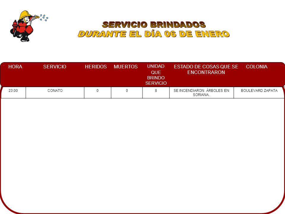 HORASERVICIOHERIDOSMUERTOS UNIDAD QUE BRINDO SERVICIO ESTADO DE COSAS QUE SE ENCONTRARON COLONIA 23:00CONATO008SE INCENDIARON ÁRBOLES EN SORIANA.
