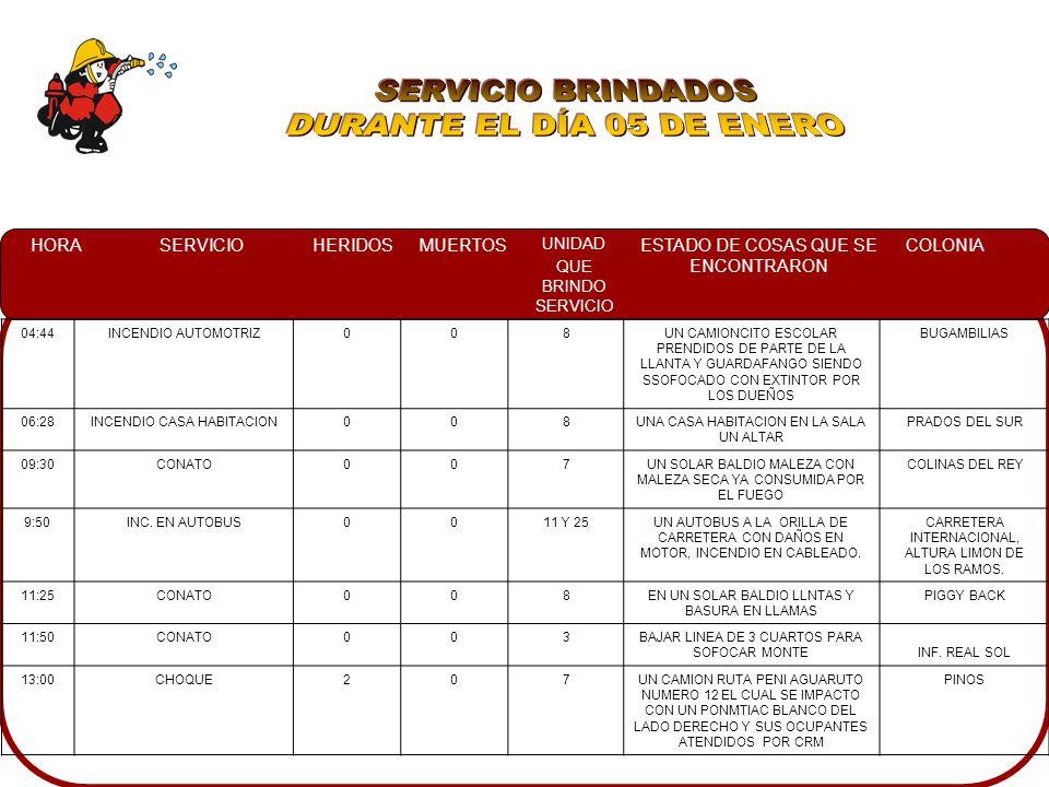 HORASERVICIOHERIDOSMUERTOS UNIDAD QUE BRINDO SERVICIO ESTADO DE COSAS QUE SE ENCONTRARON COLONIA 04:44INCENDIO AUTOMOTRIZ008UN CAMIONCITO ESCOLAR PRENDIDOS DE PARTE DE LA LLANTA Y GUARDAFANGO SIENDO SSOFOCADO CON EXTINTOR POR LOS DUEÑOS BUGAMBILIAS 06:28INCENDIO CASA HABITACION008UNA CASA HABITACION EN LA SALA UN ALTAR PRADOS DEL SUR 09:30CONATO007UN SOLAR BALDIO MALEZA CON MALEZA SECA YA CONSUMIDA POR EL FUEGO COLINAS DEL REY 9:50INC.