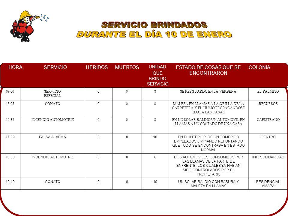 HORASERVICIOHERIDOSMUERTOS UNIDAD QUE BRINDO SERVICIO ESTADO DE COSAS QUE SE ENCONTRARON COLONIA 09:00SERVICIO ESPECIAL 008SE RESGUARDO EN LA VERBENA.EL PALMITO 13:05CONATO008MALEZA EN LLAMAS A LA ORILLA DE LA CARRETERA Y EL HUMO PROPAGANDOSE HACIA LAS CASAS RECURSOS 15:35INCENDIO AUTOMOTRIZ008EN UN SOLAR BALDIO UN AUTOMOVIL EN LLAMAS A UN COSTADO DE UNA CASA CAPISTRANO 17:09FALSA ALARMA0010EN EL INTERIOR DE UN COMERCIO EMPLEADOS LIMPIANDO REPORTANDO QUE TODO SE ENCONTRABA EN ESTADO NORMAL CENTRO 18:30INCENDIO AUTOMOTRIZ008DOS AUTOMOVILES CONSUMIDOS POR LAS LLAMAS DE LA PARTE DE ENFRENTE, LOS CUALES YA HABIAN SIDO CONTROLADOS POR EL PROPIETARIO INF.