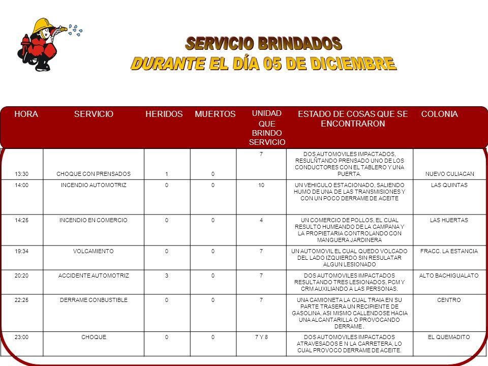 HORASERVICIOHERIDOSMUERTOS UNIDAD QUE BRINDO SERVICIO ESTADO DE COSAS QUE SE ENCONTRARON COLONIA 13:30CHOQUE CON PRENSADOS10 7DOS AUTOMOVILES IMPACTAD