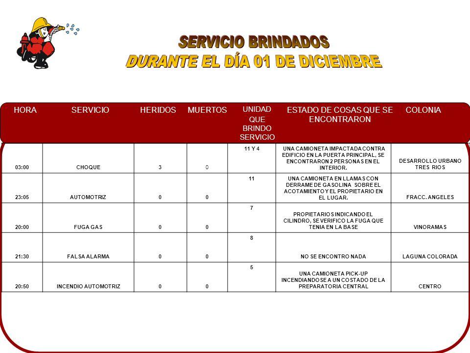 HORASERVICIOHERIDOSMUERTOS UNIDAD QUE BRINDO SERVICIO ESTADO DE COSAS QUE SE ENCONTRARON COLONIA 03:00CHOQUE30 11 Y 4 UNA CAMIONETA IMPACTADA CONTRA EDIFICIO EN LA PUERTA PRINCIPAL, SE ENCONTRARON 2 PERSONAS EN EL INTERIOR.