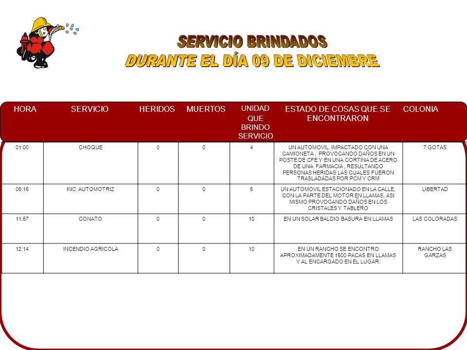 HORASERVICIOHERIDOSMUERTOS UNIDAD QUE BRINDO SERVICIO ESTADO DE COSAS QUE SE ENCONTRARON COLONIA 07:31INCENDIO CASA HABITACION00 7 Y 11 A PERSONAL DE PCM TRATANDO DE CONTROLAR CON MANGUERA JARDINERA LA CASA HABITACION LA CUAL EMANABA HUMO POR VENTANAS.
