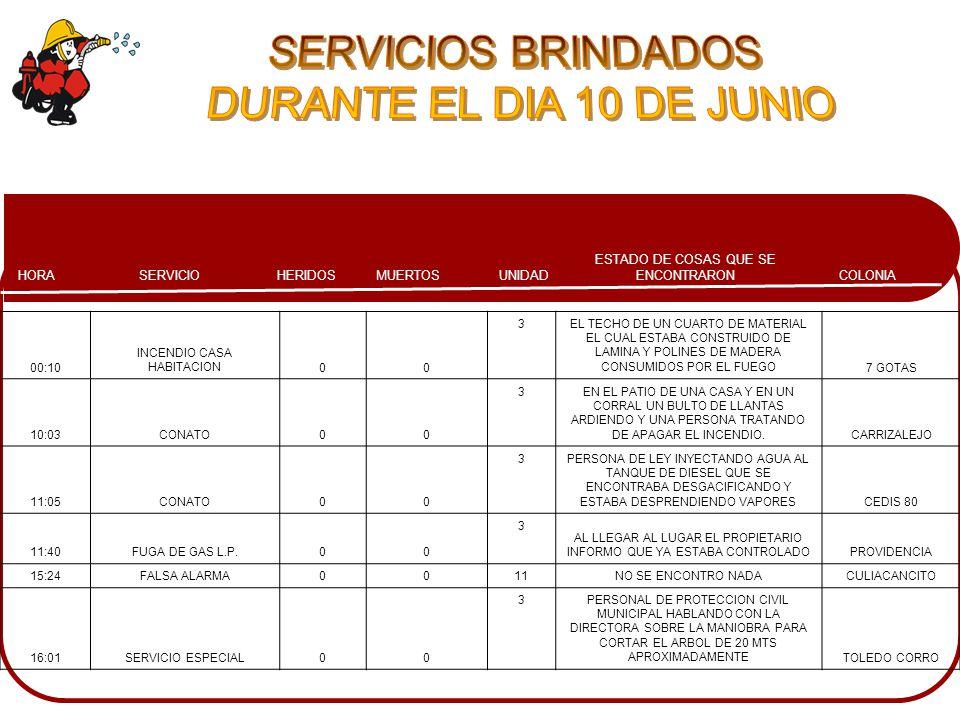COLONIA ESTADO DE COSAS QUE SE ENCONTRARONMUERTOSHERIDOSSERVICIOHORA UNIDAD 00:10 INCENDIO CASA HABITACION00 3EL TECHO DE UN CUARTO DE MATERIAL EL CUAL ESTABA CONSTRUIDO DE LAMINA Y POLINES DE MADERA CONSUMIDOS POR EL FUEGO7 GOTAS 10:03CONATO00 3EN EL PATIO DE UNA CASA Y EN UN CORRAL UN BULTO DE LLANTAS ARDIENDO Y UNA PERSONA TRATANDO DE APAGAR EL INCENDIO.CARRIZALEJO 11:05CONATO00 3PERSONA DE LEY INYECTANDO AGUA AL TANQUE DE DIESEL QUE SE ENCONTRABA DESGACIFICANDO Y ESTABA DESPRENDIENDO VAPORESCEDIS 80 11:40FUGA DE GAS L.P.00 3 AL LLEGAR AL LUGAR EL PROPIETARIO INFORMO QUE YA ESTABA CONTROLADOPROVIDENCIA 15:24FALSA ALARMA0011NO SE ENCONTRO NADACULIACANCITO 16:01SERVICIO ESPECIAL00 3PERSONAL DE PROTECCION CIVIL MUNICIPAL HABLANDO CON LA DIRECTORA SOBRE LA MANIOBRA PARA CORTAR EL ARBOL DE 20 MTS APROXIMADAMENTETOLEDO CORRO