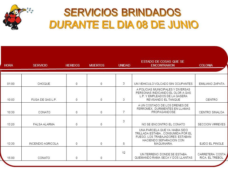 COLONIA ESTADO DE COSAS QUE SE ENCONTRARONMUERTOSHERIDOSSERVICIOHORA UNIDAD 01:00CHOQUE003UN VEHICULO VOLCADO SIN OCUPANTESEMILIANO ZAPATA 10:03FUGA DE GAS L.P.003 A POLICIAS MUNICIPALES Y DIVERSAS PERSONAS INDICANDO EL OLOR A GAS L.P.