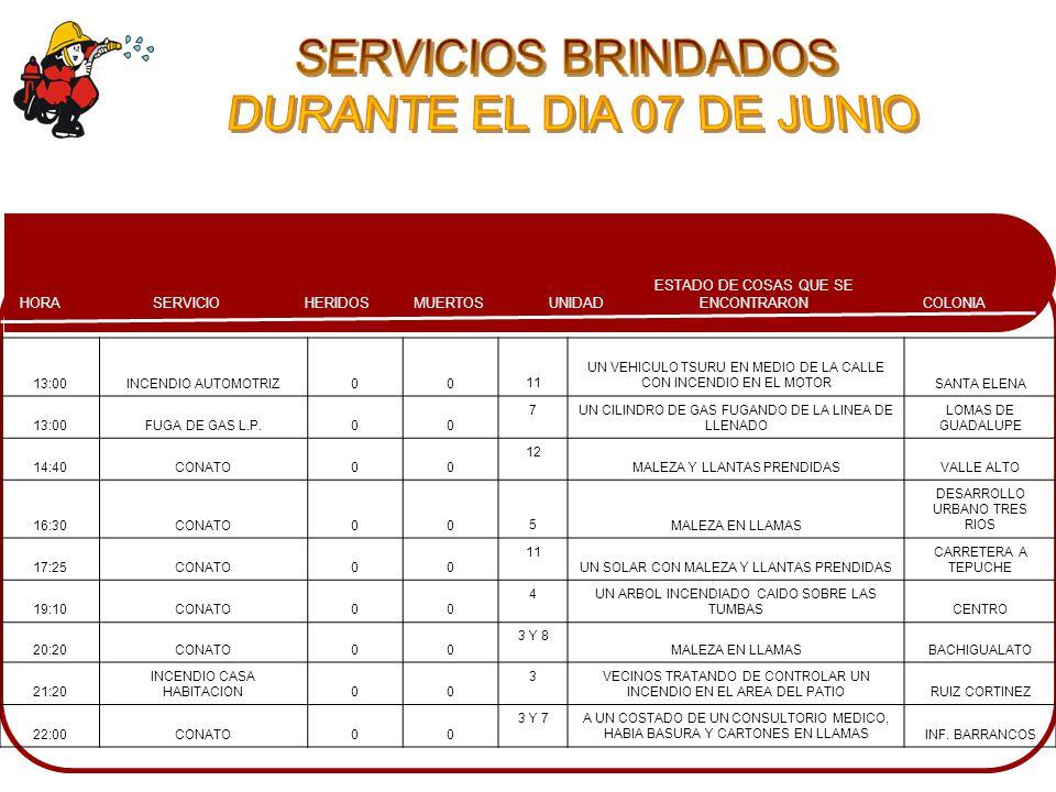 COLONIA ESTADO DE COSAS QUE SE ENCONTRARONMUERTOSHERIDOSSERVICIOHORA UNIDAD 13:00INCENDIO AUTOMOTRIZ0011 UN VEHICULO TSURU EN MEDIO DE LA CALLE CON INCENDIO EN EL MOTORSANTA ELENA 13:00FUGA DE GAS L.P.00 7UN CILINDRO DE GAS FUGANDO DE LA LINEA DE LLENADO LOMAS DE GUADALUPE 14:40CONATO00 12 MALEZA Y LLANTAS PRENDIDASVALLE ALTO 16:30CONATO005MALEZA EN LLAMAS DESARROLLO URBANO TRES RIOS 17:25CONATO00 11 UN SOLAR CON MALEZA Y LLANTAS PRENDIDAS CARRETERA A TEPUCHE 19:10CONATO00 4UN ARBOL INCENDIADO CAIDO SOBRE LAS TUMBASCENTRO 20:20CONATO00 3 Y 8 MALEZA EN LLAMASBACHIGUALATO 21:20 INCENDIO CASA HABITACION00 3VECINOS TRATANDO DE CONTROLAR UN INCENDIO EN EL AREA DEL PATIORUIZ CORTINEZ 22:00CONATO00 3 Y 7A UN COSTADO DE UN CONSULTORIO MEDICO, HABIA BASURA Y CARTONES EN LLAMASINF.