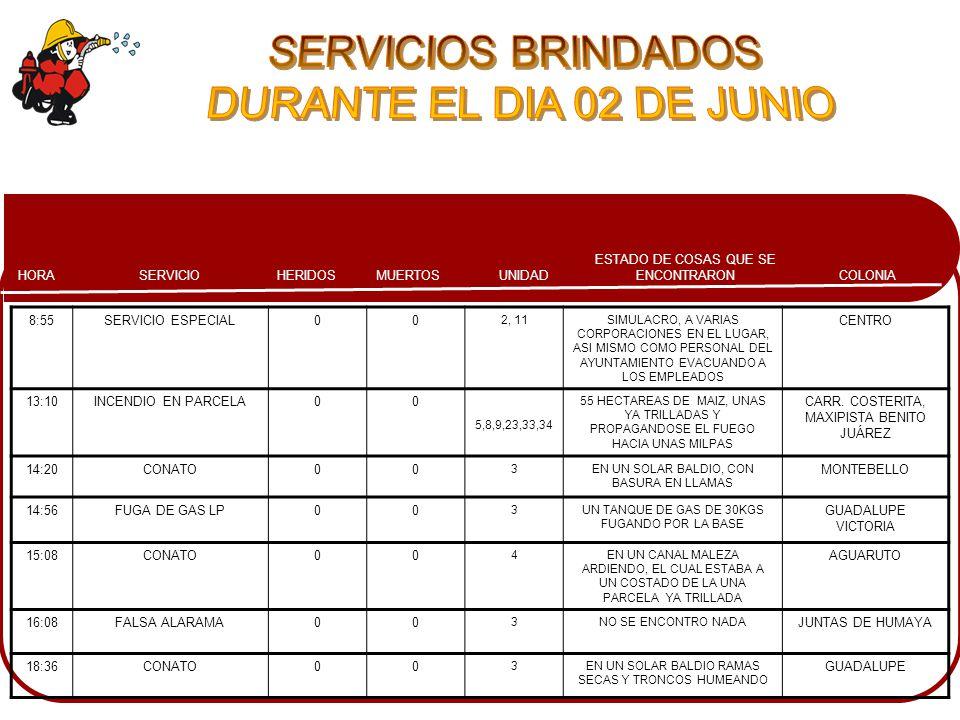 COLONIA ESTADO DE COSAS QUE SE ENCONTRARONMUERTOSHERIDOSSERVICIOHORA UNIDAD 8:55SERVICIO ESPECIAL00 2, 11SIMULACRO, A VARIAS CORPORACIONES EN EL LUGAR, ASI MISMO COMO PERSONAL DEL AYUNTAMIENTO EVACUANDO A LOS EMPLEADOS CENTRO 13:10INCENDIO EN PARCELA00 5,8,9,23,33,34 55 HECTAREAS DE MAIZ, UNAS YA TRILLADAS Y PROPAGANDOSE EL FUEGO HACIA UNAS MILPAS CARR.