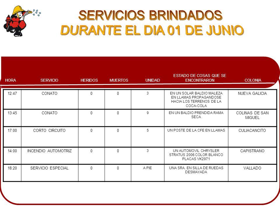 COLONIA ESTADO DE COSAS QUE SE ENCONTRARONMUERTOSHERIDOSSERVICIOHORA UNIDAD 12:47CONATO00 3EN UN SOLAR BALDIO MALEZA EN LLAMAS PROPAGANDOSE HACIA LOS TERRENOS DE LA COCA-COLA NUEVA GALICIA 13:45CONATO00 9EN UN BALDIO PRENDIDA RAMA SECA COLINAS DE SAN MIGUEL 17:00CORTO CIRCUITO00 5UN POSTE DE LA CFE EN LLAMAS CULIACANCITO 14:00INCENDIO AUTOMOTRIZ00 3UN AUTOMOVIL CHRYSLER STRATUS 2006 COLOR BLANCO PLACAS VK2971 CAPISTRANO 18:20SERVICIO ESPECIAL00 A PIEUNA SRA.