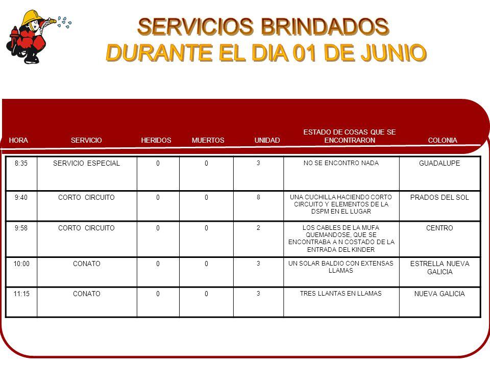 COLONIA ESTADO DE COSAS QUE SE ENCONTRARONMUERTOSHERIDOSSERVICIOHORA UNIDAD 8:35SERVICIO ESPECIAL00 3NO SE ENCONTRO NADA GUADALUPE 9:40CORTO CIRCUITO00 8UNA CUCHILLA HACIENDO CORTO CIRCUITO Y ELEMENTOS DE LA DSPM EN EL LUGAR PRADOS DEL SOL 9:58CORTO CIRCUITO00 2LOS CABLES DE LA MUFA QUEMANDOSE, QUE SE ENCONTRABA A N COSTADO DE LA ENTRADA DEL KINDER CENTRO 10:00CONATO00 3UN SOLAR BALDIO CON EXTENSAS LLAMAS ESTRELLA NUEVA GALICIA 11:15CONATO00 3TRES LLANTAS EN LLAMAS NUEVA GALICIA
