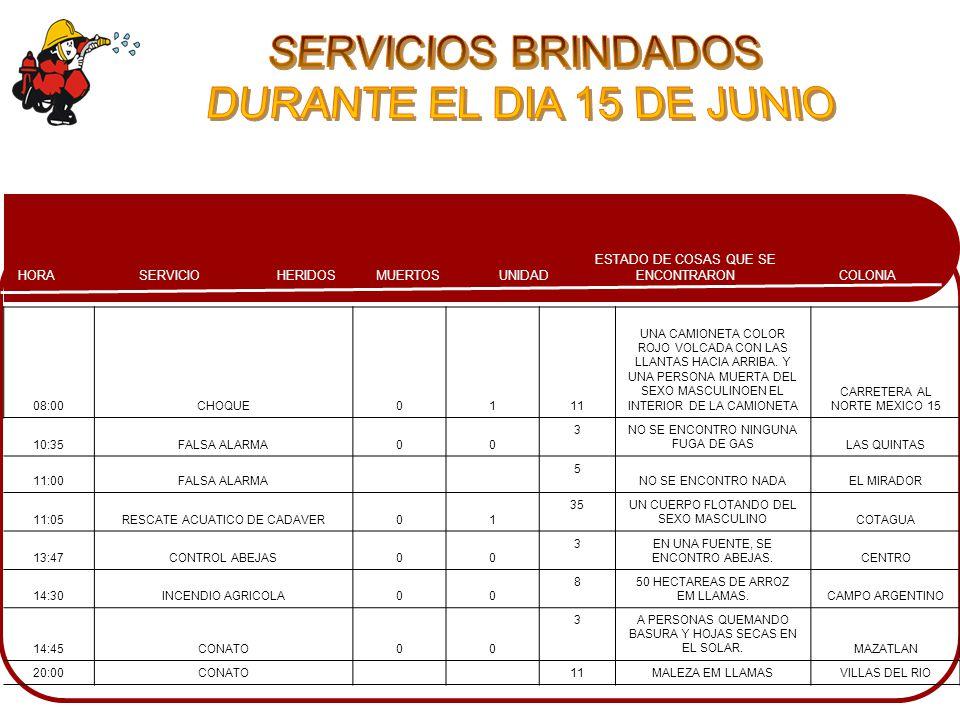 COLONIA ESTADO DE COSAS QUE SE ENCONTRARONMUERTOSHERIDOSSERVICIOHORA UNIDAD 03:20CONATO00 12UN TERRENO BALDIO DONDE SE ESTABA QUEMANDO TRONCOS DE MADERAVILLAS DEL RIOS 11:50CHOQUE10 9UN AUTOMOVIL IMPACTGADO CON UNA CAMIONETA Y UNA PERSONA FEMENINA GOLPEADA.LAS HUERTAS 12:00CONATO00 4UNOS ÁRBOLES Y MALEZA EN LLAMAS PROPAGANDOSE RAPIDAMENTE.CENTRO 12:50RESCATE AUCATICO01 33A PERSONAS INFORMANDO LA UBICACION DEL CUERPO.QUILA 15:19FUGA DE GAS L.P.00 3EN LA AZOTEA DE UMA VIVIENDA UM TANQUE ESTACIONARIO FUGANDO.LAS QUINTAS 18:49FUGA DE GAS L.P.00 7,8AL VIGILANTE EL QUIEN NOS GUIO HACIA LOS TANQUES DE GAS L.P.HUMAYA
