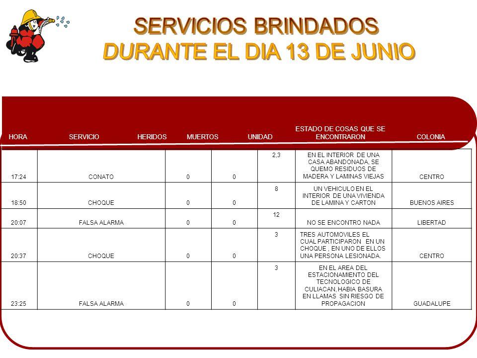 COLONIA ESTADO DE COSAS QUE SE ENCONTRARONMUERTOSHERIDOSSERVICIOHORA UNIDAD 17:24CONATO00 2,3EN EL INTERIOR DE UNA CASA ABANDONADA, SE QUEMO RESIDUOS DE MADERA Y LAMINAS VIEJASCENTRO 18:50CHOQUE00 8UN VEHICULO EN EL INTERIOR DE UNA VIVIENDA DE LAMINA Y CARTONBUENOS AIRES 20:07FALSA ALARMA00 12 NO SE ENCONTRO NADALIBERTAD 20:37CHOQUE00 3TRES AUTOMOVILES EL CUAL PARTICIPARON EN UN CHOQUE, EN UNO DE ELLOS UNA PERSONA LESIONADA.CENTRO 23:25FALSA ALARMA00 3EN EL AREA DEL ESTACIONAMIENTO DEL TECNOLOGICO DE CULIACAN, HABIA BASURA EN LLAMAS SIN RIESGO DE PROPAGACIONGUADALUPE