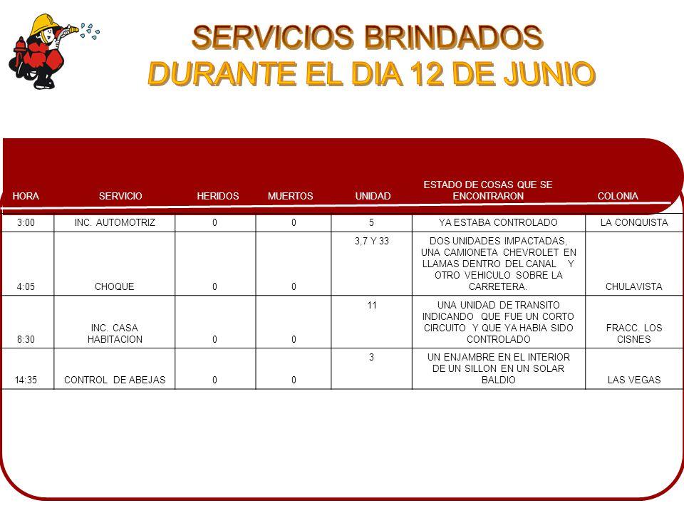 COLONIA ESTADO DE COSAS QUE SE ENCONTRARONMUERTOSHERIDOSSERVICIOHORA UNIDAD 3:00INC.