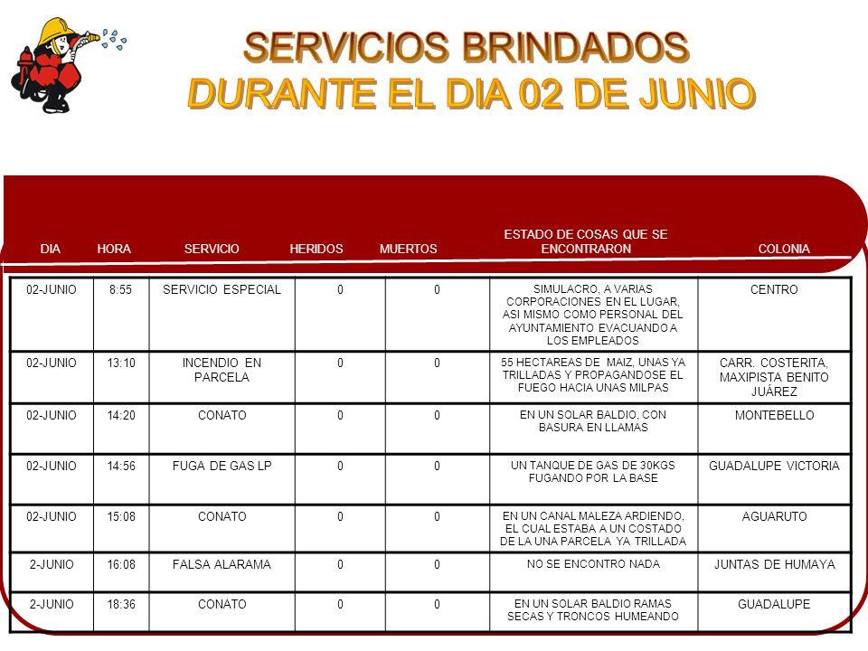 COLONIA ESTADO DE COSAS QUE SE ENCONTRARONMUERTOSHERIDOSSERVICIOHORADIA 02-JUNIO8:55SERVICIO ESPECIAL00 SIMULACRO, A VARIAS CORPORACIONES EN EL LUGAR, ASI MISMO COMO PERSONAL DEL AYUNTAMIENTO EVACUANDO A LOS EMPLEADOS CENTRO 02-JUNIO13:10INCENDIO EN PARCELA 00 55 HECTAREAS DE MAIZ, UNAS YA TRILLADAS Y PROPAGANDOSE EL FUEGO HACIA UNAS MILPAS CARR.