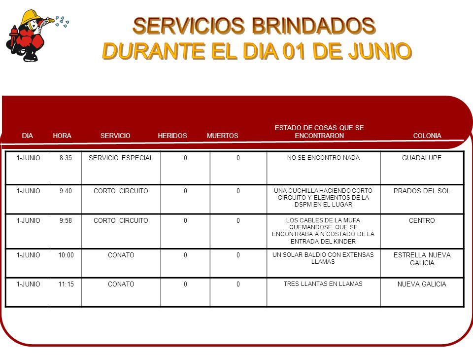 COLONIA ESTADO DE COSAS QUE SE ENCONTRARONMUERTOSHERIDOSSERVICIOHORADIA 1-JUNIO8:35SERVICIO ESPECIAL00 NO SE ENCONTRO NADA GUADALUPE 1-JUNIO9:40CORTO CIRCUITO00 UNA CUCHILLA HACIENDO CORTO CIRCUITO Y ELEMENTOS DE LA DSPM EN EL LUGAR PRADOS DEL SOL 1-JUNIO9:58CORTO CIRCUITO00 LOS CABLES DE LA MUFA QUEMANDOSE, QUE SE ENCONTRABA A N COSTADO DE LA ENTRADA DEL KINDER CENTRO 1-JUNIO10:00CONATO00 UN SOLAR BALDIO CON EXTENSAS LLAMAS ESTRELLA NUEVA GALICIA 1-JUNIO11:15CONATO00 TRES LLANTAS EN LLAMAS NUEVA GALICIA