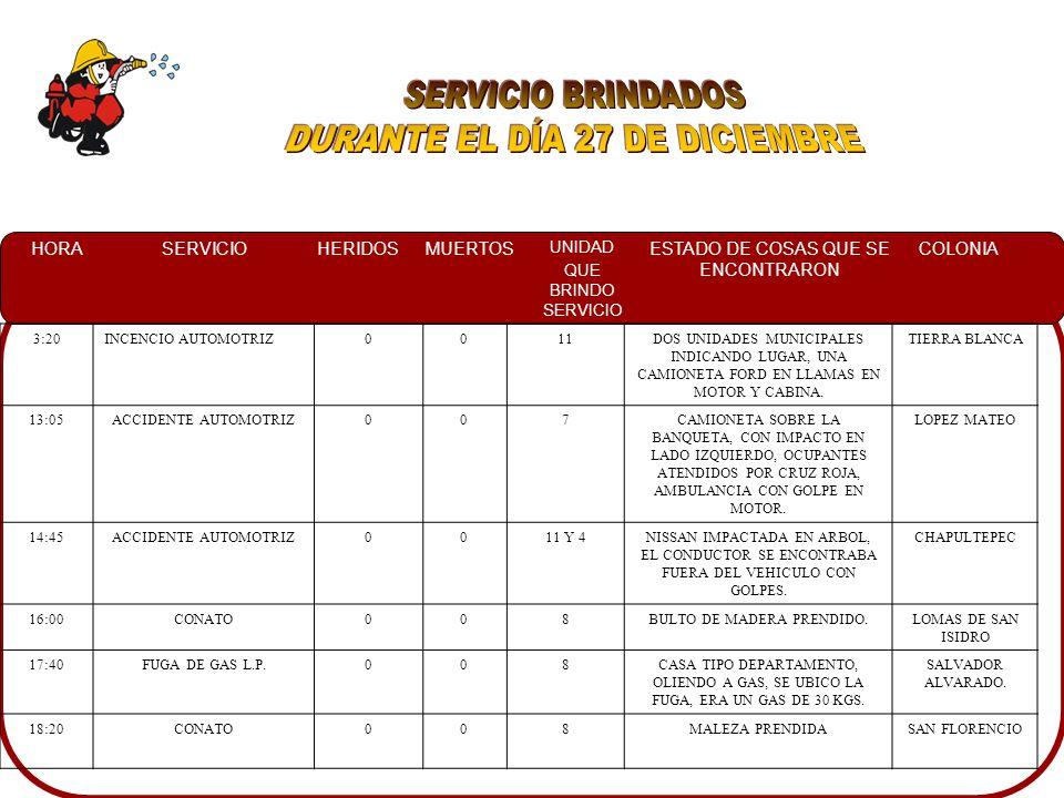 HORASERVICIOHERIDOSMUERTOS UNIDAD QUE BRINDO SERVICIO ESTADO DE COSAS QUE SE ENCONTRARON COLONIA 3:20INCENCIO AUTOMOTRIZ0011DOS UNIDADES MUNICIPALES INDICANDO LUGAR, UNA CAMIONETA FORD EN LLAMAS EN MOTOR Y CABINA.