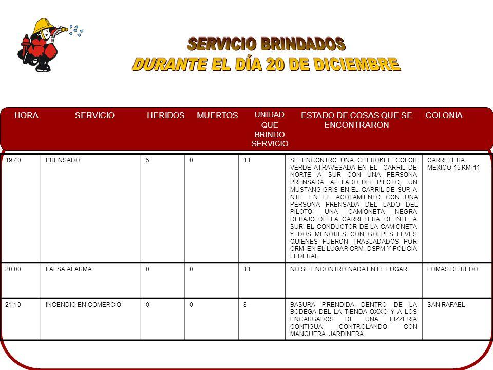 HORASERVICIOHERIDOSMUERTOS UNIDAD QUE BRINDO SERVICIO ESTADO DE COSAS QUE SE ENCONTRARON COLONIA 19:40PRENSADO5011SE ENCONTRO UNA CHEROKEE COLOR VERDE ATRAVESADA EN EL CARRIL DE NORTE A SUR CON UNA PERSONA PRENSADA AL LADO DEL PILOTO, UN MUSTANG GRIS EN EL CARRIL DE SUR A NTE.