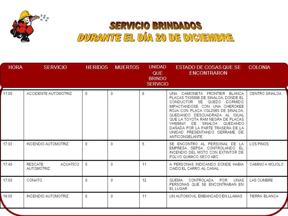 HORASERVICIOHERIDOSMUERTOS UNIDAD QUE BRINDO SERVICIO ESTADO DE COSAS QUE SE ENCONTRARON COLONIA 11:00ACCIDENTE AUTOMOTRIZ008UNA CAMIONETA FRONTIER BLANCA PLACAS TX05898 DE SINALOA, DONDE EL CONDUCTOR SE QUEDO DORMIDO IMPACTANDOSE CON UNA CHEROKEE ROJA CON PLACA VGL2065 DE SINALOA, QUEDANDO DESCUADRADA AL IGUAL QUE LA TOYOTA RAM NEGRA DE PLACAS VHM8641 DE SINALOA QUEDANDO DAÑADA POR LA PARTE TRASERA DE LA UNIDAD PRESENTANDO DERRAME DE ANTICONGELANTE CENTRO SINALOA 17:03INCENDIO AUTOMOTRIZ005SE ENCONTRO AL PERSONAL DE LA EMPRESA SEPSA CONTROLANDO EL INCENDIO DEL MOTO CON EXTINTOR DE POLVO QUIMICO SECO ABC LOS PINOS 17:45RESCATE ACUATICO AUTOMOTRIZ 0011A PERSONAS INDICANDO DONDE HABIA CAIDO EL CARRO AL CANAL CAMINO A MOJOLO 17:50CONATO0012QUEMA CONTROLADA POR UNAS PERSONAS QUE SE ENCONTRABAN EN EL LUGAR LAS CUMBRE 19:00INCENDIO AUTOMOTRIZ0011UN AUTOMOVIL EMBANCADO EN LLAMASTIERRA BLANCA
