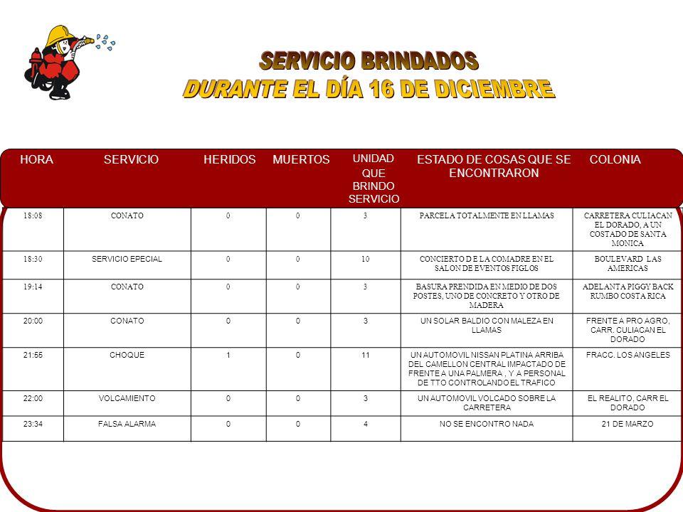 HORASERVICIOHERIDOSMUERTOS UNIDAD QUE BRINDO SERVICIO ESTADO DE COSAS QUE SE ENCONTRARON COLONIA 18:08CONATO003PARCELA TOTALMENTE EN LLAMASCARRETERA CULIACAN EL DORADO, A UN COSTADO DE SANTA MONICA 18:30 SERVICIO EPECIAL 0010CONCIERTO D E LA COMADRE EN EL SALON DE EVENTOS FIGLOS BOULEVARD LAS AMERICAS 19:14CONATO003BASURA PRENDIDA EN MEDIO DE DOS POSTES, UNO DE CONCRETO Y OTRO DE MADERA ADELANTA PIGGY BACK RUMBO COSTA RICA 20:00CONATO003UN SOLAR BALDIO CON MALEZA EN LLAMAS FRENTE A PRO AGRO, CARR.