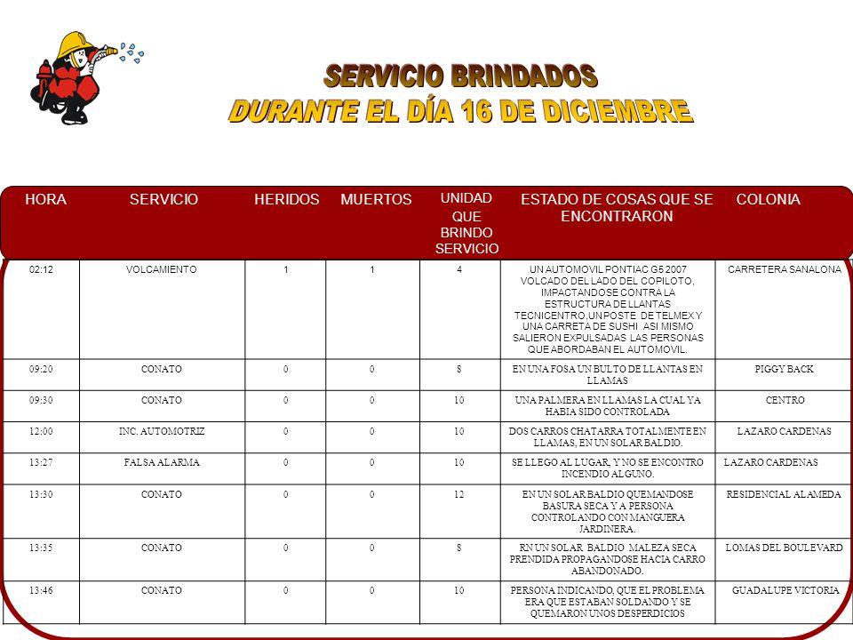 HORASERVICIOHERIDOSMUERTOS UNIDAD QUE BRINDO SERVICIO ESTADO DE COSAS QUE SE ENCONTRARON COLONIA 02:12VOLCAMIENTO114UN AUTOMOVIL PONTIAC G5 2007 VOLCADO DEL LADO DEL COPILOTO, IMPACTANDOSE CONTRA LA ESTRUCTURA DE LLANTAS TECNICENTRO,UN POSTE DE TELMEX Y UNA CARRETA DE SUSHI ASI MISMO SALIERON EXPULSADAS LAS PERSONAS QUE ABORDABAN EL AUTOMOVIL.
