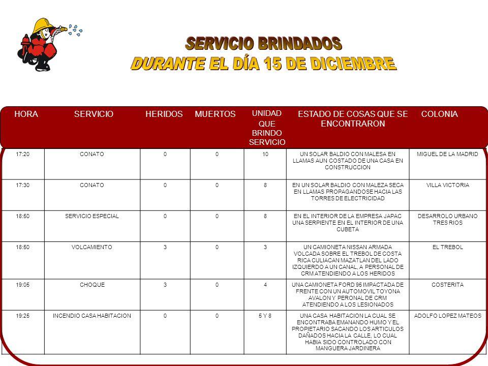 HORASERVICIOHERIDOSMUERTOS UNIDAD QUE BRINDO SERVICIO ESTADO DE COSAS QUE SE ENCONTRARON COLONIA 17:20CONATO0010UN SOLAR BALDIO CON MALESA EN LLAMAS AUN COSTADO DE UNA CASA EN CONSTRUCCION MIGUEL DE LA MADRID 17:30CONATO008EN UN SOLAR BALDIO CON MALEZA SECA EN LLAMAS PROPAGANDOSE HACIA LAS TORRES DE ELECTRICIDAD VILLA VICTORIA 18:50SERVICIO ESPECIAL008EN EL INTERIOR DE LA EMPRESA JAPAC UNA SERPIENTE EN EL INTERIOR DE UNA CUBETA DESARROLO URBANO TRES RIOS 18:50VOLCAMIENTO303UN CAMIONETA NISSAN ARMADA VOLCADA SOBRE EL TREBOL DE COSTA RICA CULIACAN MAZATLAN DEL LADO IZQUIERDO A UN CANAL, A PERSONAL DE CRM ATENDIENDO A LOS HERIDOS EL TREBOL 19:05CHOQUE304UNA CAMIONETA FORD 95 IMPACTADA DE FRENTE CON UN AUTOMOVIL TOYONA AVALON Y PERONAL DE CRM ATENDIENDO A LOS LESIONADOS COSTERITA 19:25INCENDIO CASA HABITACION005 Y 8UNA CASA HABITACION LA CUAL SE ENCONTRABA EMANANDO HUMO Y EL PROPIETARIO SACANDO LOS ARTICULOS DAÑADOS HACIA LA CALLE, LO CUAL HABIA SIDO CONTROLADO CON MANGUERA JARDINERA ADOLFO LOPEZ MATEOS