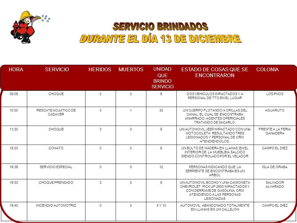 HORASERVICIOHERIDOSMUERTOS UNIDAD QUE BRINDO SERVICIO ESTADO DE COSAS QUE SE ENCONTRARON COLONIA 09:05CHOQUE005DOS VEHICULOS IMPACTADOS Y A PERSONAL DE TTO EN EL LUGAR LOS PNOS 10:00RESCATE ACUATICO DE CADAVER 0133UN CUERPO FLOTANDO A ORILLAS DEL CANAL, EL CUAL SE ENCONTRABA AMARRADO, AGENTES OPERICIALES TRATANDO DE SACARLO.