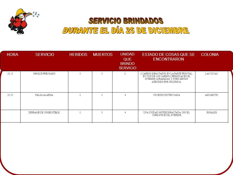HORASERVICIOHERIDOSMUERTOS UNIDAD QUE BRINDO SERVICIO ESTADO DE COSAS QUE SE ENCONTRARON COLONIA 23:13CHOQUE PRENSADO30112 CARROS IMPACTADOS EN LA PARTE FRONTAL, EN UNO DE LOS CARROS 2 PERSONAS EN EL INTERIOR ATRAPADAS, Y OTRO SIENDO ATENDIDO POR CRUZ ROJA.