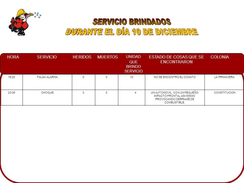 HORASERVICIOHERIDOSMUERTOS UNIDAD QUE BRINDO SERVICIO ESTADO DE COSAS QUE SE ENCONTRARON COLONIA 15:20FALSA ALARMA0010NO SE ENCONTRO EL CONATOLA PRIMAVERA 23:06CHOQUE00 4UN AUTOMOVIL CON UN PEQUEÑO IMPACTO FRONTAL ASI MISMO PROVOCANDO DERRAME DE COMBUSTIBLE.