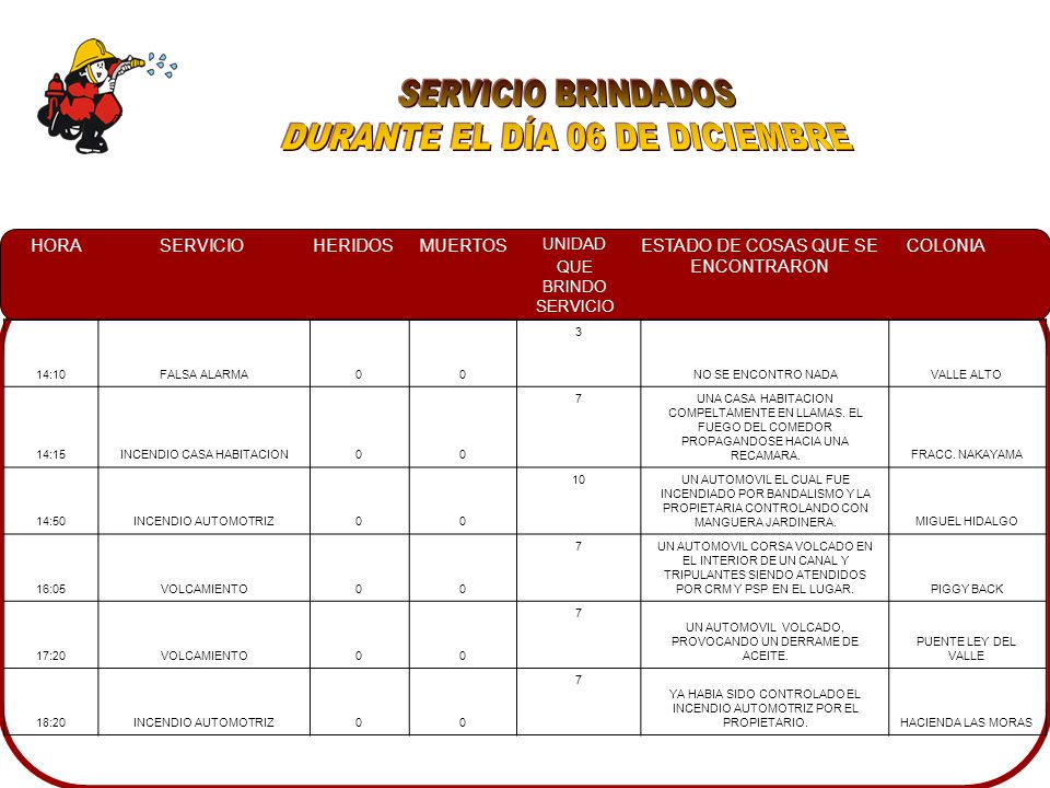 HORASERVICIOHERIDOSMUERTOS UNIDAD QUE BRINDO SERVICIO ESTADO DE COSAS QUE SE ENCONTRARON COLONIA 14:10FALSA ALARMA00 3 NO SE ENCONTRO NADAVALLE ALTO 14:15INCENDIO CASA HABITACION00 7UNA CASA HABITACION COMPELTAMENTE EN LLAMAS.