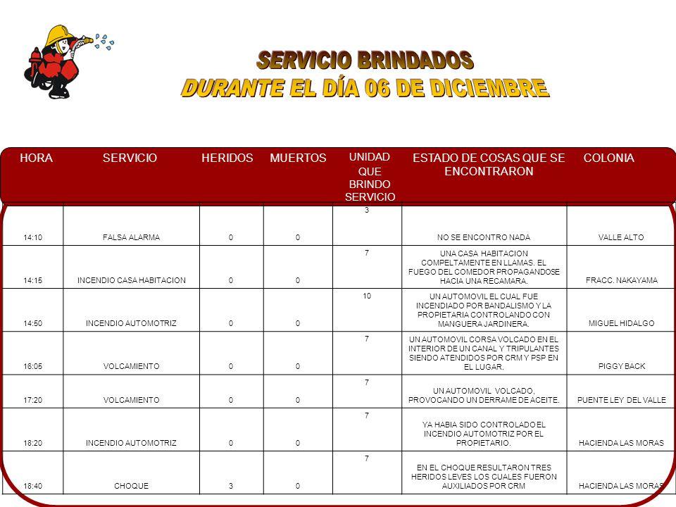 HORASERVICIOHERIDOSMUERTOS UNIDAD QUE BRINDO SERVICIO ESTADO DE COSAS QUE SE ENCONTRARON COLONIA 14:10FALSA ALARMA00 3 NO SE ENCONTRO NADAVALLE ALTO 14:15INCENDIO CASA HABITACION00 7 UNA CASA HABITACION COMPELTAMENTE EN LLAMAS.