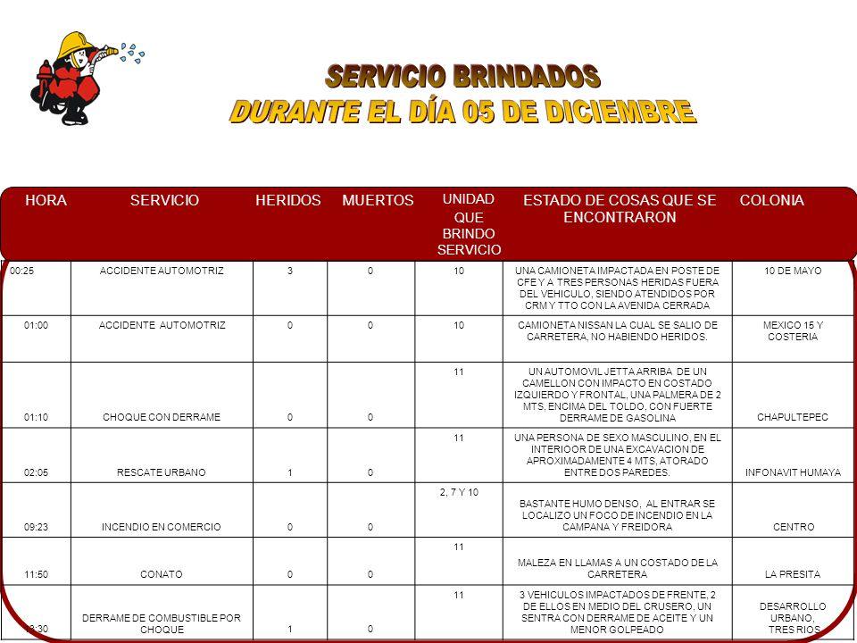 HORASERVICIOHERIDOSMUERTOS UNIDAD QUE BRINDO SERVICIO ESTADO DE COSAS QUE SE ENCONTRARON COLONIA 00:25ACCIDENTE AUTOMOTRIZ3010UNA CAMIONETA IMPACTADA EN POSTE DE CFE Y A TRES PERSONAS HERIDAS FUERA DEL VEHICULO, SIENDO ATENDIDOS POR CRM Y TTO CON LA AVENIDA CERRADA 10 DE MAYO 01:00ACCIDENTE AUTOMOTRIZ0010CAMIONETA NISSAN LA CUAL SE SALIO DE CARRETERA, NO HABIENDO HERIDOS.