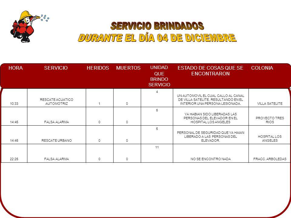 HORASERVICIOHERIDOSMUERTOS UNIDAD QUE BRINDO SERVICIO ESTADO DE COSAS QUE SE ENCONTRARON COLONIA 10:33 RESCATE ACUATICO AUTOMOTRIZ10 4 UN AUTOMOVIL EL CUAL CALLO AL CANAL DE VILLA SATELITE, RESULTANDO EN EL INTERIOR UNA PERSONA LESIONADA.VILLA SATELITE 14:45FALSA ALARMA00 5 YA HABIAN SIDO LIBERADAS LAS PERSONAS DEL ELEVADOR EN EL HOSPITAL LOS ANGELES PROYECTO TRES RIOS 14:45RESCATE URBANO00 5 PERSONAL DE SEGURIDAD QUE YA HAIAN LIBERADO A LAS PERSONAS DEL ELEVADOR.