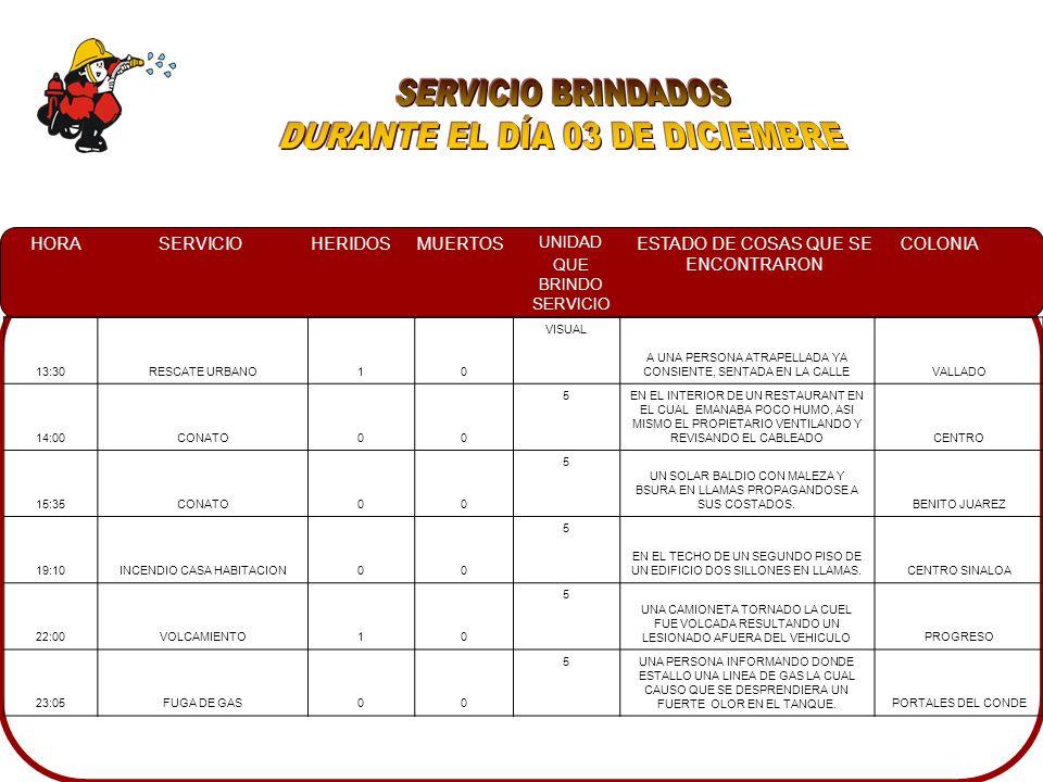 HORASERVICIOHERIDOSMUERTOS UNIDAD QUE BRINDO SERVICIO ESTADO DE COSAS QUE SE ENCONTRARON COLONIA 13:30RESCATE URBANO10 VISUAL A UNA PERSONA ATRAPELLADA YA CONSIENTE, SENTADA EN LA CALLEVALLADO 14:00CONATO00 5 EN EL INTERIOR DE UN RESTAURANT EN EL CUAL EMANABA POCO HUMO, ASI MISMO EL PROPIETARIO VENTILANDO Y REVISANDO EL CABLEADOCENTRO 15:35CONATO00 5 UN SOLAR BALDIO CON MALEZA Y BSURA EN LLAMAS PROPAGANDOSE A SUS COSTADOS.BENITO JUAREZ 19:10INCENDIO CASA HABITACION00 5 EN EL TECHO DE UN SEGUNDO PISO DE UN EDIFICIO DOS SILLONES EN LLAMAS.CENTRO SINALOA 22:00VOLCAMIENTO10 5 UNA CAMIONETA TORNADO LA CUEL FUE VOLCADA RESULTANDO UN LESIONADO AFUERA DEL VEHICULOPROGRESO 23:05FUGA DE GAS00 5 UNA PERSONA INFORMANDO DONDE ESTALLO UNA LINEA DE GAS LA CUAL CAUSO QUE SE DESPRENDIERA UN FUERTE OLOR EN EL TANQUE.PORTALES DEL CONDE