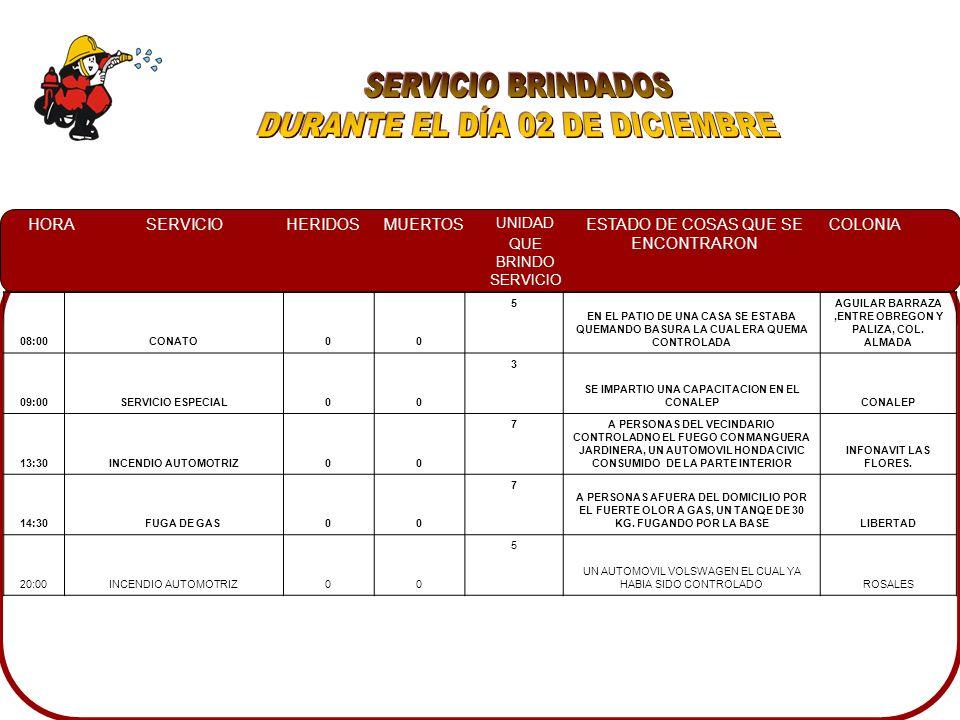 HORASERVICIOHERIDOSMUERTOS UNIDAD QUE BRINDO SERVICIO ESTADO DE COSAS QUE SE ENCONTRARON COLONIA 08:00CONATO00 5 EN EL PATIO DE UNA CASA SE ESTABA QUEMANDO BASURA LA CUAL ERA QUEMA CONTROLADA AGUILAR BARRAZA,ENTRE OBREGON Y PALIZA, COL.
