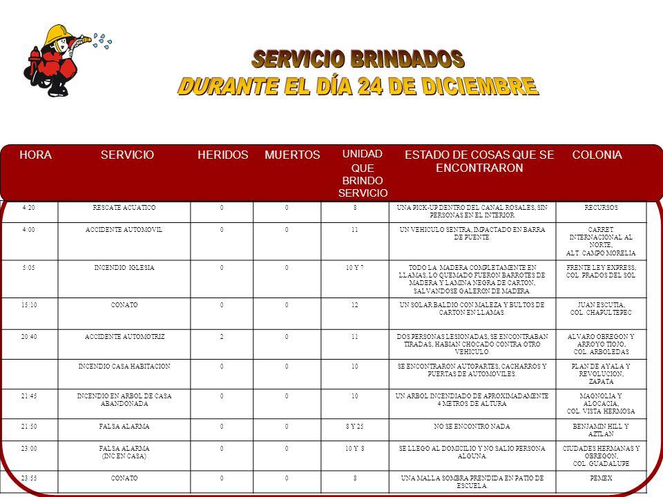 HORASERVICIOHERIDOSMUERTOS UNIDAD QUE BRINDO SERVICIO ESTADO DE COSAS QUE SE ENCONTRARON COLONIA 4:20RESCATE ACUATICO008UNA PICK-UP DENTRO DEL CANAL ROSALES, SIN PERSONAS EN EL INTERIOR RECURSOS 4:00ACCIDENTE AUTOMOVIL0011UN VEHICULO SENTRA, IMPACTADO EN BARRA DE PUENTE.